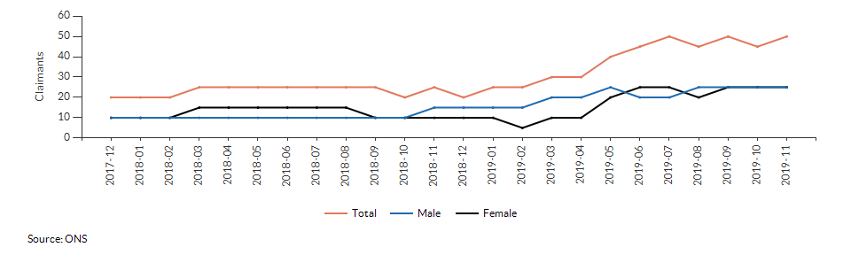 Claimant count for aged 16+ for Eriswell and The Rows (Forest Heath) over time
