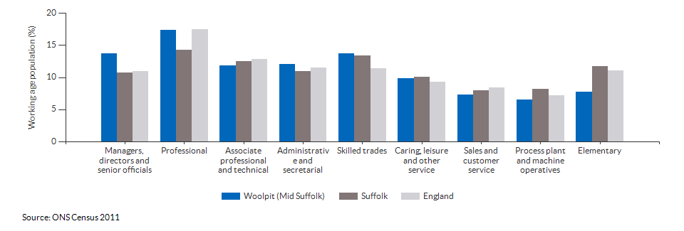 Occupations for the working age population in Woolpit (Mid Suffolk) for 2011