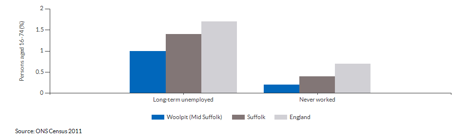 Economic activity breakdown for Woolpit (Mid Suffolk) for (2011)