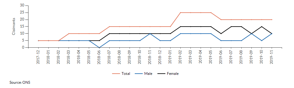 Claimant count for aged 16+ for Woolpit (Mid Suffolk) over time