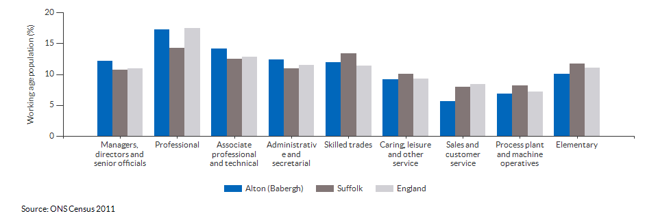 Occupations for the working age population in Alton (Babergh) for 2011