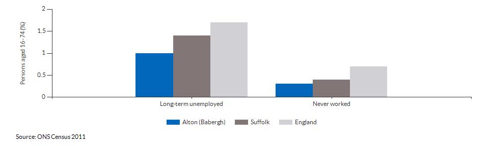 Economic activity breakdown for Alton (Babergh) for (2011)