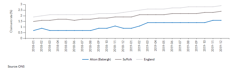 Claimant count for aged 16+ for Alton (Babergh) over time
