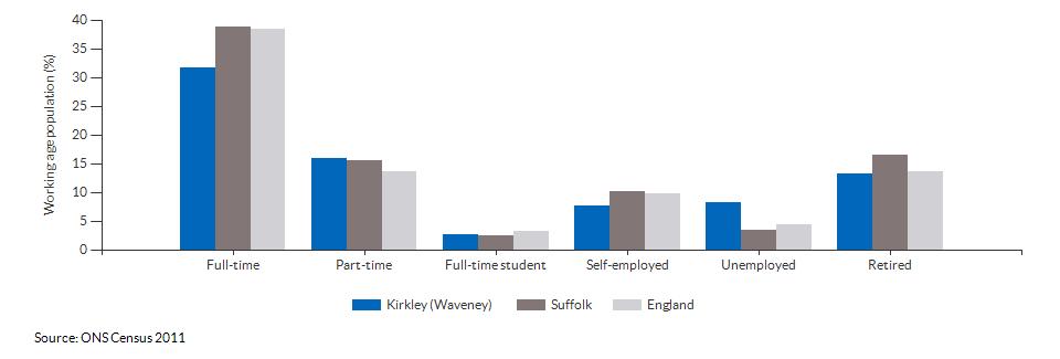 Economic activity in Kirkley (Waveney) for 2011