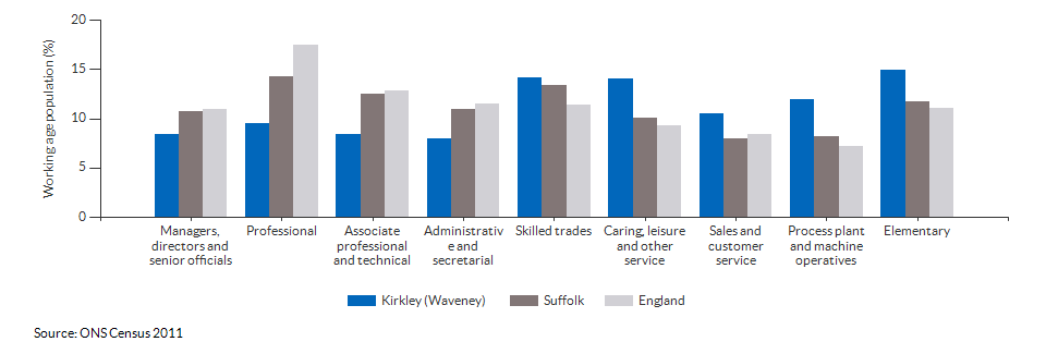Occupations for the working age population in Kirkley (Waveney) for 2011