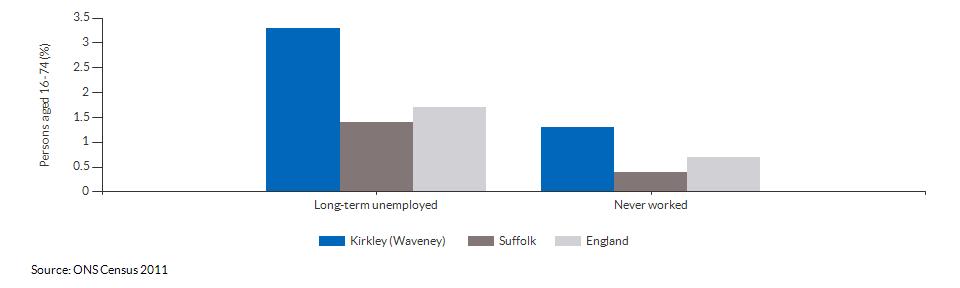 Economic activity breakdown for Kirkley (Waveney) for (2011)