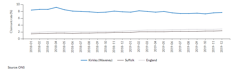 Claimant count for aged 16+ for Kirkley (Waveney) over time