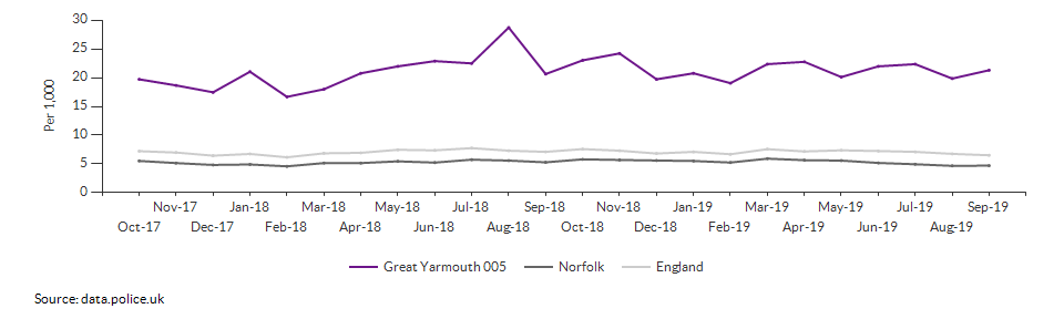 Total crime rate for Great Yarmouth 005 over time