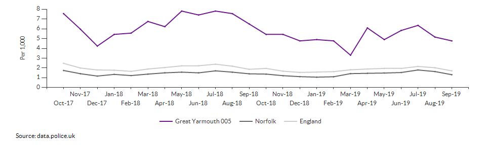 Anti-social behaviour rate for Great Yarmouth 005 over time