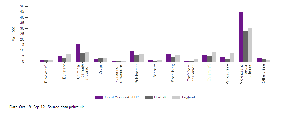 Crime rates by type for Great Yarmouth 009 for Oct-18 - Sep-19
