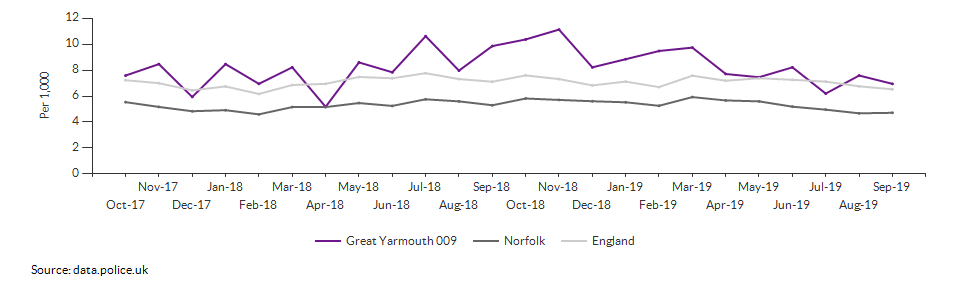 Total crime rate for Great Yarmouth 009 over time