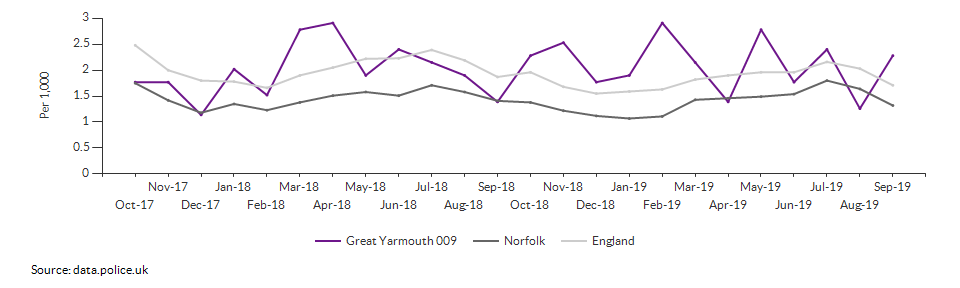 Anti-social behaviour rate for Great Yarmouth 009 over time