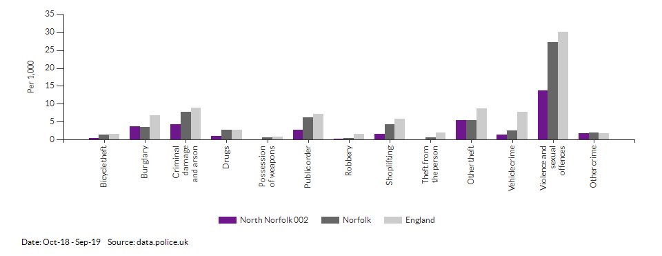 Crime rates by type for North Norfolk 002 for Oct-18 - Sep-19