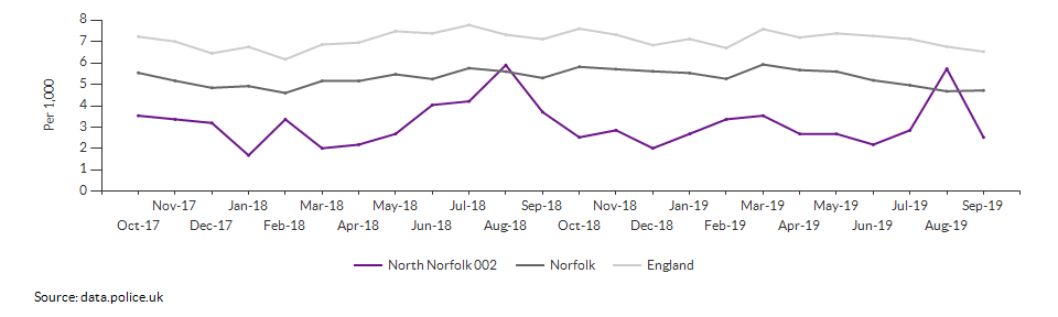 Total crime rate for North Norfolk 002 over time