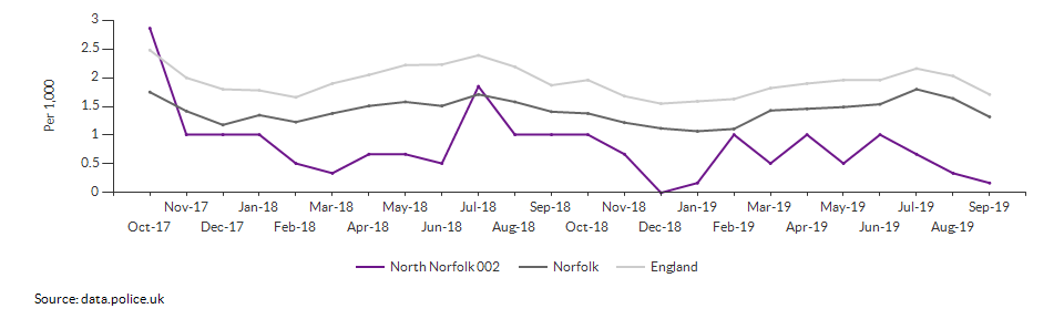 Anti-social behaviour rate for North Norfolk 002 over time