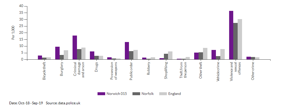 Crime rates by type for Norwich 015 for Oct-18 - Sep-19