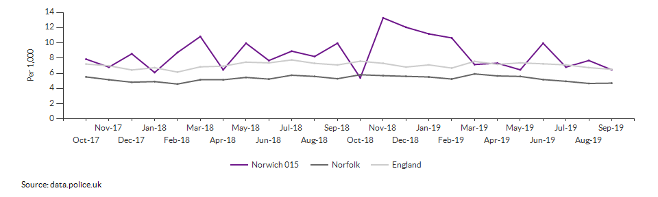Total crime rate for Norwich 015 over time