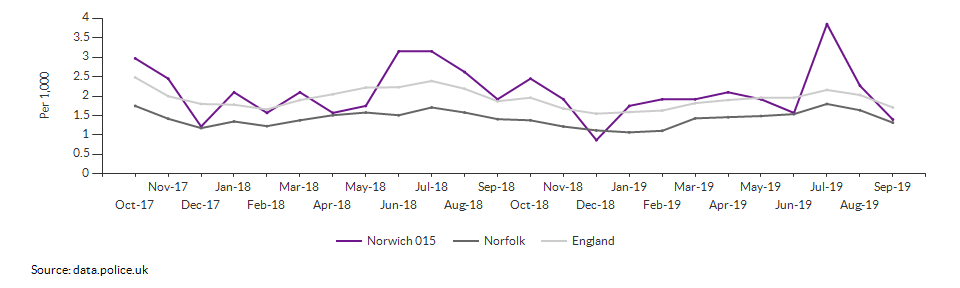 Anti-social behaviour rate for Norwich 015 over time