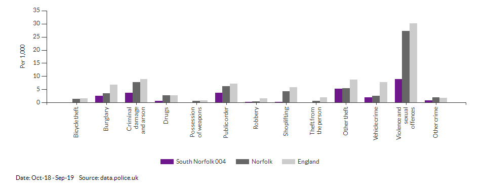Crime rates by type for South Norfolk 004 for Oct-18 - Sep-19