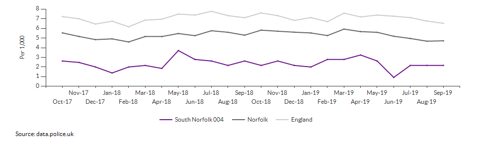 Total crime rate for South Norfolk 004 over time