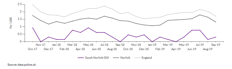 Anti-social behaviour rate for South Norfolk 004 over time