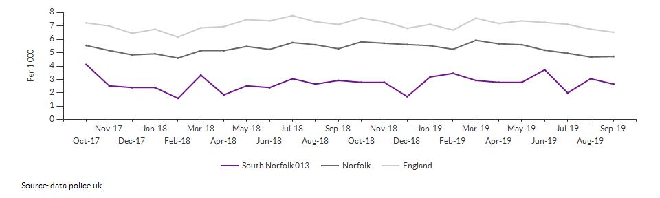 Total crime rate for South Norfolk 013 over time