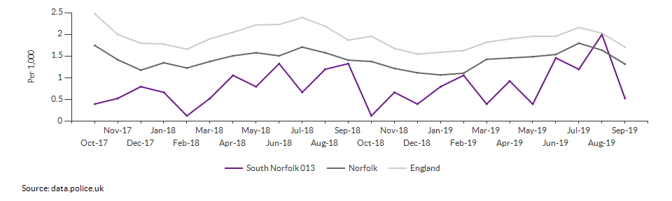 Anti-social behaviour rate for South Norfolk 013 over time