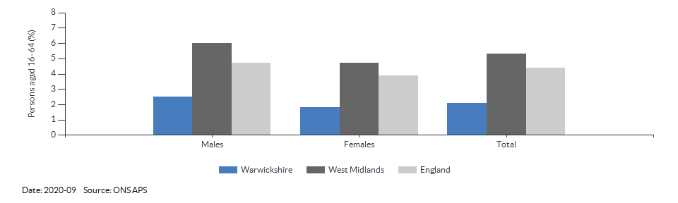 Unemployment rate in Warwickshire for 2020-09