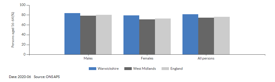 Employment rate in Warwickshire for 2020-06