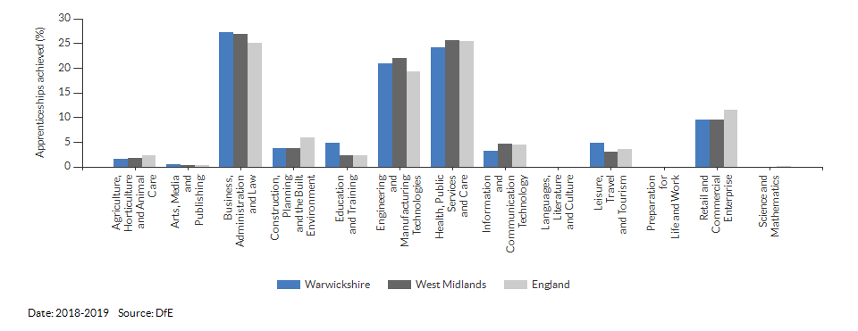 Apprenticeships achieved/completed for Warwickshire for (2018-2019)