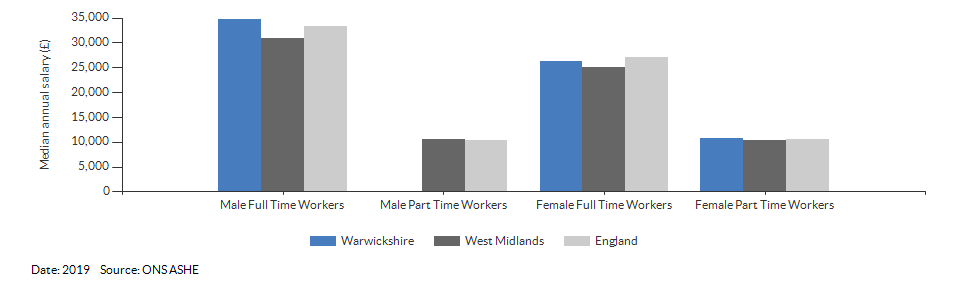 Median annual resident salaries for Warwickshire for (2019)