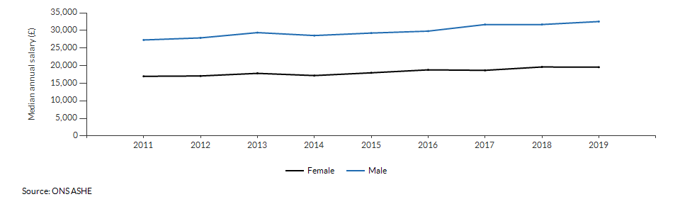 Median annual salary for resident males and females for Warwickshire over time