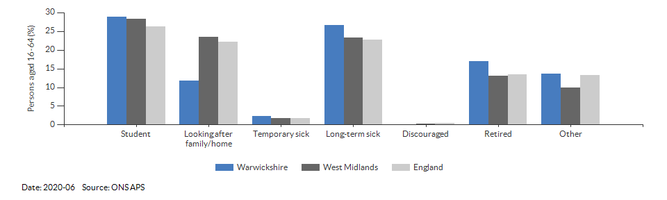 Reasons for economic inactivity in Warwickshire for 2020-06