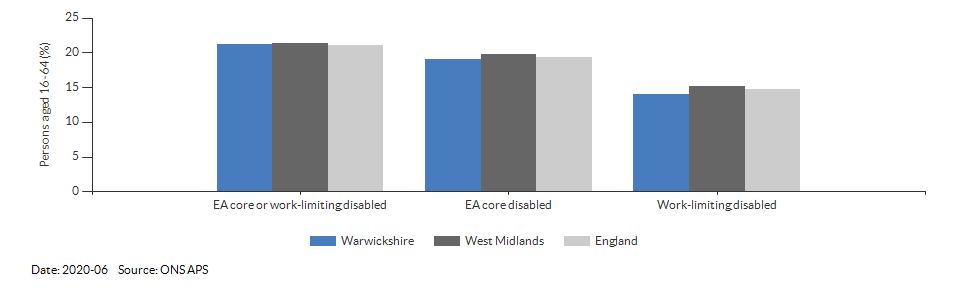 Disability (Equality Act) core level in Warwickshire for 2020-06