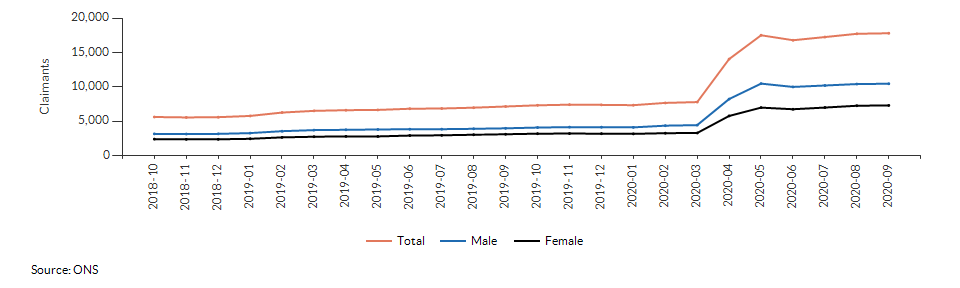 Claimant count for aged 16+ for Warwickshire over time