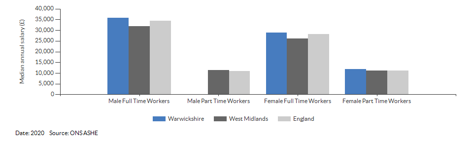 Median annual resident salaries for Warwickshire for (2020)
