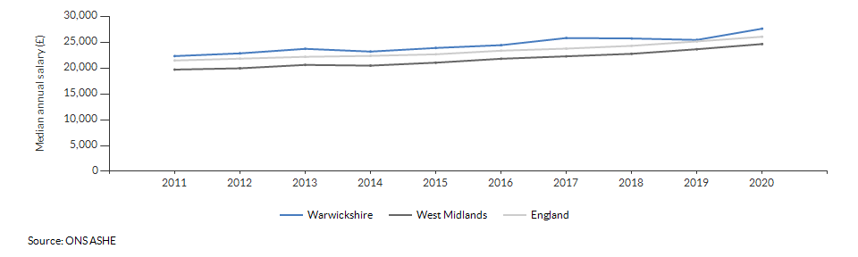Median annual salary for all residents for Warwickshire over time