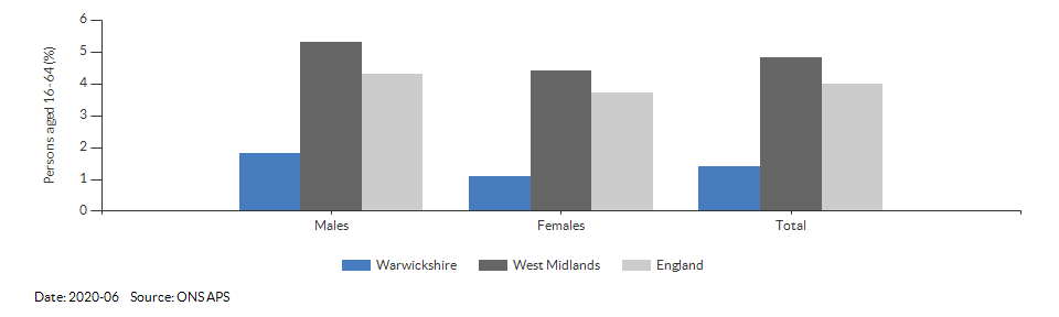Unemployment rate in Warwickshire for 2020-06
