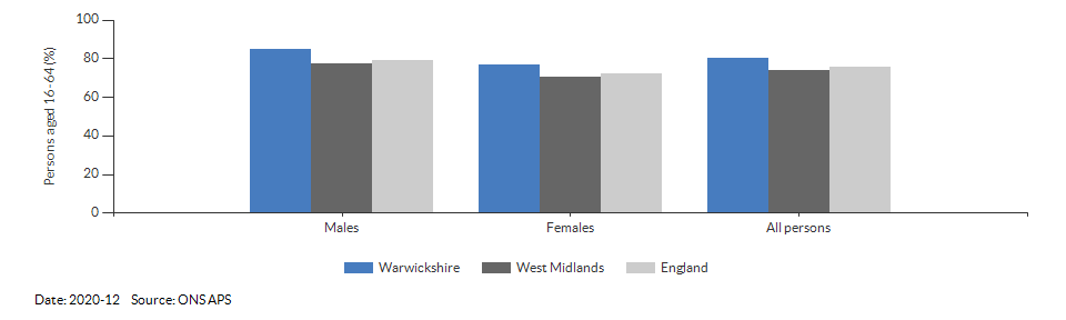 Employment rate in Warwickshire for 2020-12