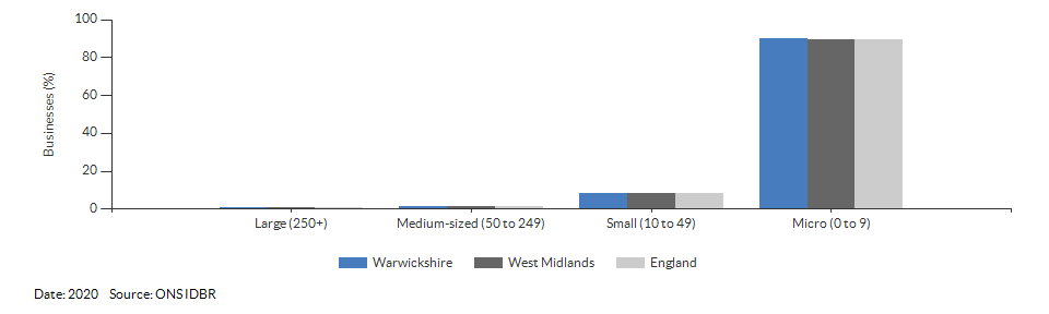 Enterprises by employment size for Warwickshire for (2020)