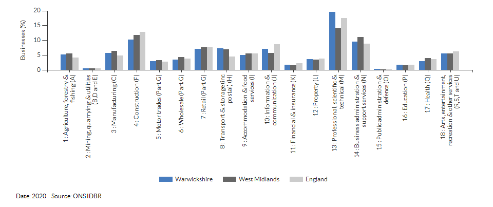 Enterprises by industry for Warwickshire for (2020)