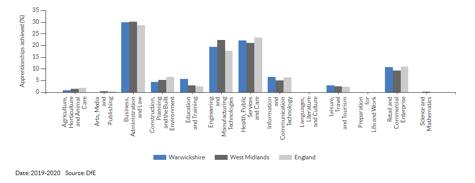 Apprenticeships achieved/completed for Warwickshire for (2019-2020)