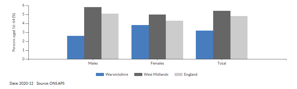 Unemployment rate in Warwickshire for 2020-12
