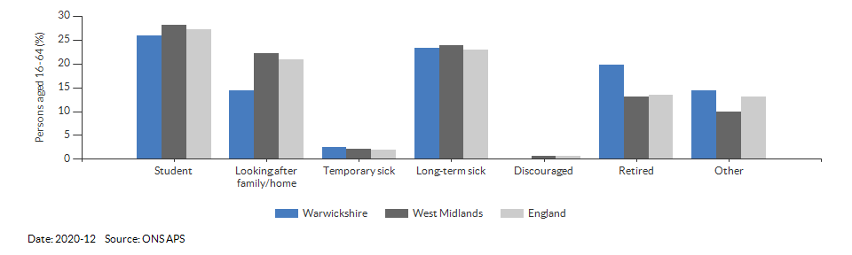 Reasons for economic inactivity in Warwickshire for 2020-12