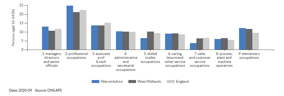 Occupations for the working age population in Warwickshire for 2011