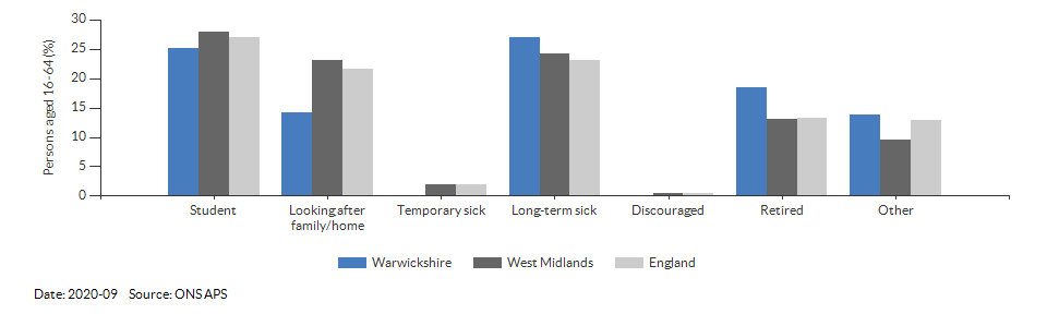 Reasons for economic inactivity in Warwickshire for 2020-09