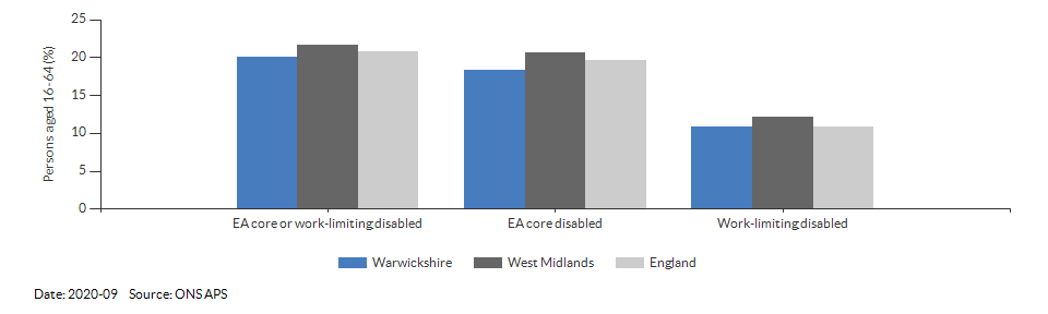Disability (Equality Act) core level in Warwickshire for 2020-09