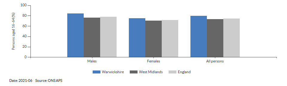 Employment rate in Warwickshire for 2021-06
