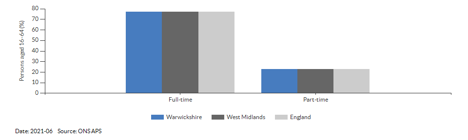 Full-time and part-time employment in Warwickshire for 2021-06