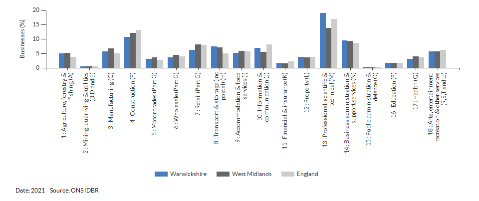 Enterprises by industry for Warwickshire for (2021)